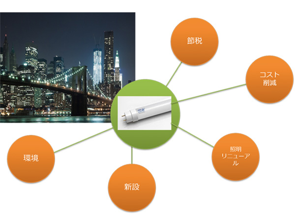 LED照明の導入が進んでいる理由